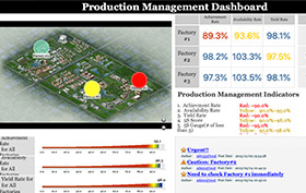 Production Management Dashboard